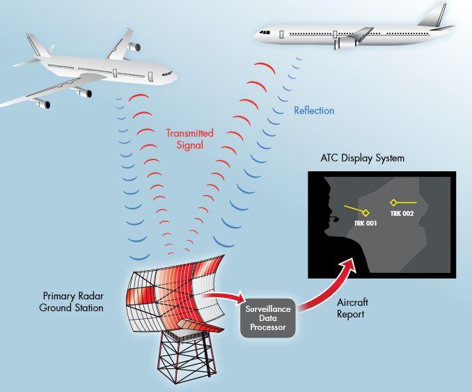 Radares de vigilancia primarios