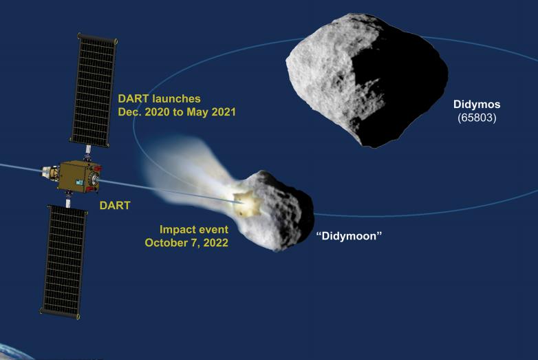 Dart Nasa Hera asteroide